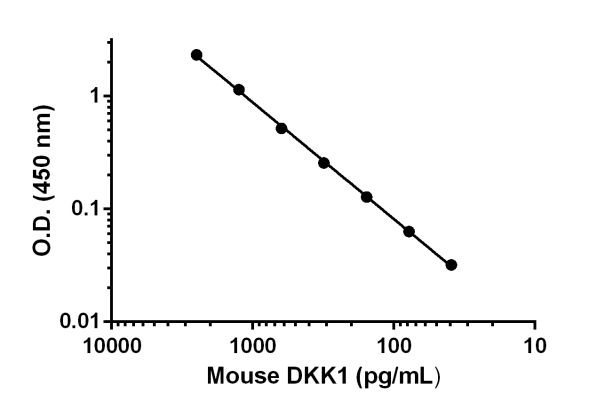 Titration of protein spiked cell culture media within the working range of the assay.