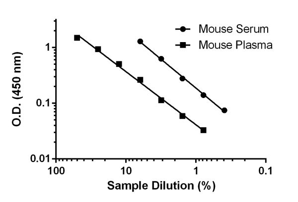 Titration of mouse Serum and mouse plasma within the working range of the assay.