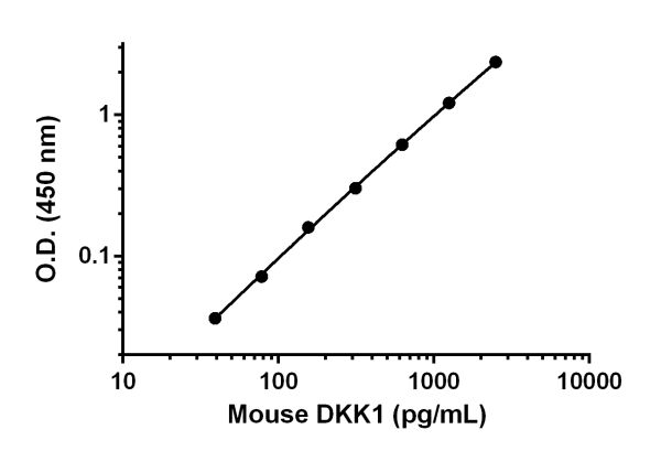 Example of DKK1 standard curve.