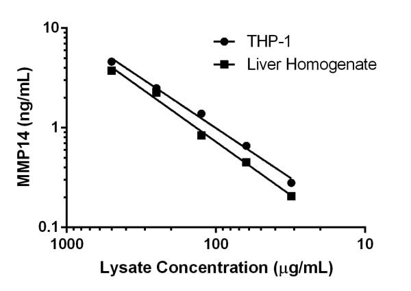 Titration of Human THP-1 cell extract and Human liver homogenate tissue extract within the working range of the assay.