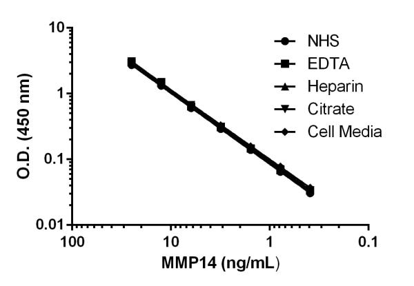 Titration of Human serum, plasma, and cell media (+ 10% FBS) spiked with concentrations of recombinant MMP14 protein within the working range of the assay.