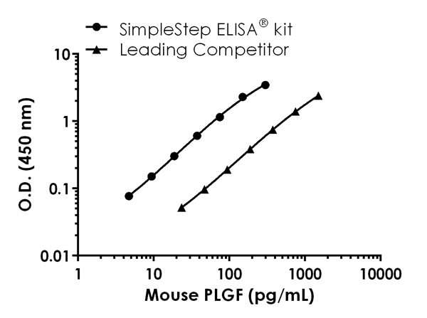 Mouse PLGF standard curve comparision data
