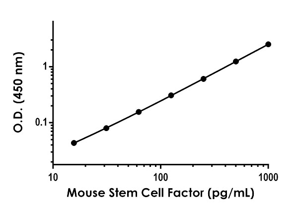 Example of Stem Cell Factor Mouse standard curve in Sample Diluent NS.