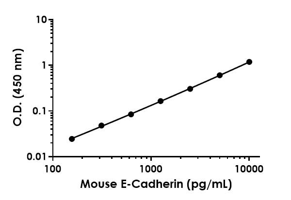 Example of E-Cadherin standard curve in 1X Cell Extraction Buffer PTR.