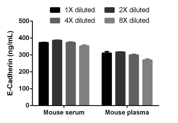 Interpolated concentrations of E-Cadherin in mouse serum and plasma (citrate).