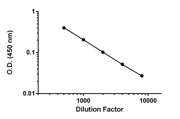 Demonstration of the linearity of dilution of the assay by titrating mouse serum diluted 500 to 8,000- fold in Sample Diluent NS.