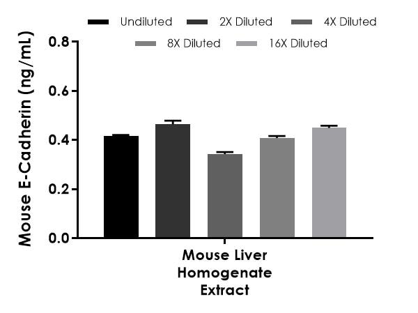 Interpolated concentrations of native E-Cadherin in mouse liver homogenate extract based on a 250 µg/mL extract load.
