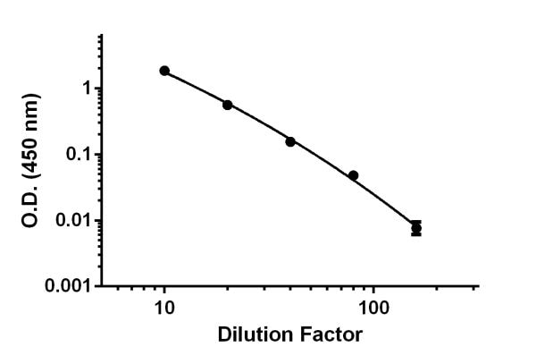 Demonstration of the linearity of dilution of the assay by titrating of L929 Stimulated for 3-days with PMA/PHA diluted 10-fold to 80-fold diluted in Sample Diluent NS.