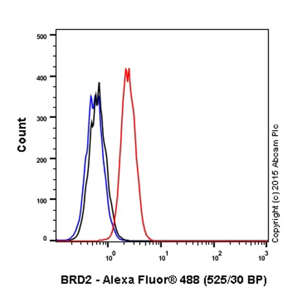 Flow Cytometry - Anti-BRD2 antibody [EPR7642] (Alexa Fluor® 488) (ab197865)