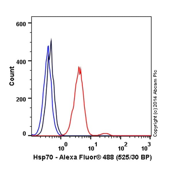 Flow Cytometry - Anti-Hsp70 antibody [EP1007Y] (Alexa Fluor® 488) (ab197870)