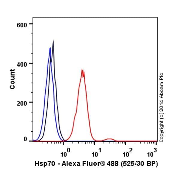 Flow Cytometry - Alexa Fluor® 488 Anti-Hsp70 antibody [EP1007Y] (ab197870)
