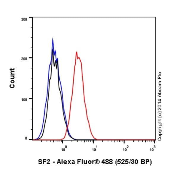 Flow Cytometry - Alexa Fluor® 488 Anti-SF2 antibody [EPR8239] (ab197877)