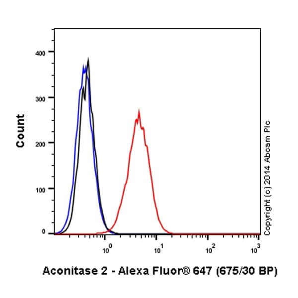 Flow Cytometry - Alexa Fluor® 647 Anti-Aconitase 2 antibody [EPR8283(B)] (ab197880)
