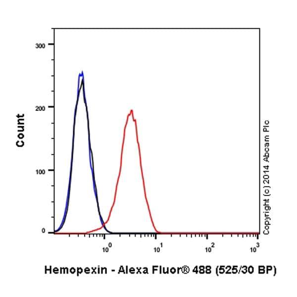 Flow Cytometry - Anti-Hemopexin antibody [EPR5610] (Alexa Fluor® 488) (ab197881)