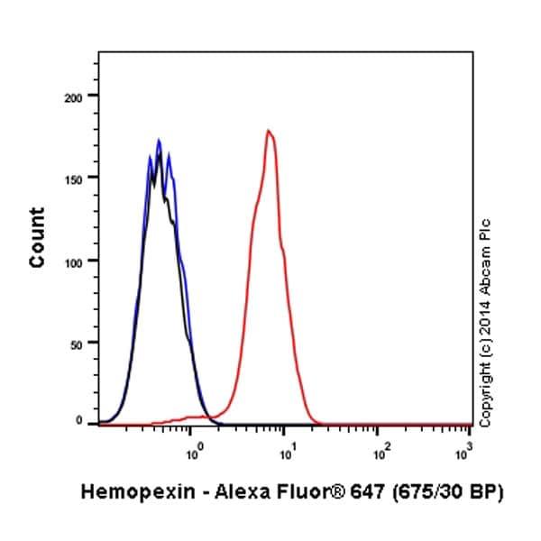 Flow Cytometry - Anti-Hemopexin antibody [EPR5610] (Alexa Fluor® 647) (ab197882)