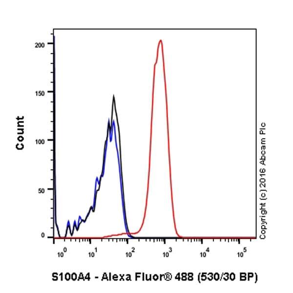 Flow Cytometry - Anti-S100A4 antibody [EPR14639(2)] (ab197896)