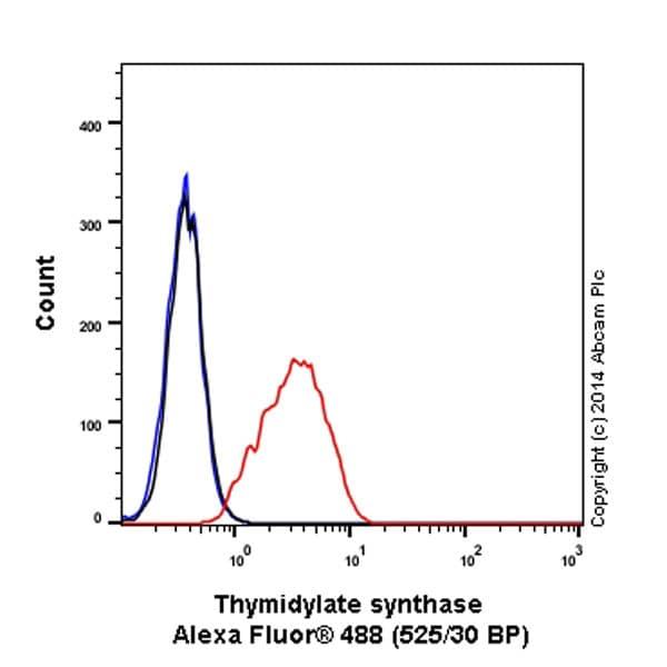 Flow Cytometry - Anti-Thymidylate Synthase antibody [EPR4545] (Alexa Fluor® 488) (ab197898)