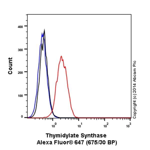 Flow Cytometry - Alexa Fluor® 647 Anti-Thymidylate Synthase antibody [EPR4545] (ab197899)