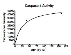 Functional Studies - Recombinant human Caspase-8 protein (ab198070)