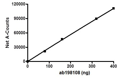 Functional Studies - Recombinant human KDM5A / Jarid1A / RBBP2 protein (ab198108)
