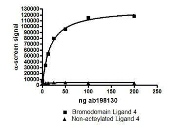 Functional Studies - Recombinant human CREBBP protein (ab198130)