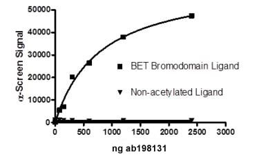 Functional Studies - Recombinant human ATAD2 protein (ab198131)