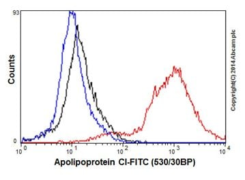 Flow Cytometry - Anti-Apolipoprotein CI/Apo-CI antibody [EPR16813] (ab198288)
