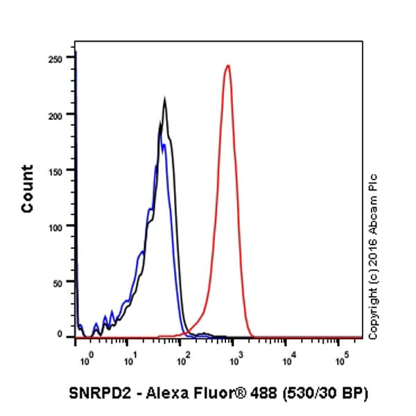 Flow Cytometry - Anti-SNRPD2 antibody [EPR16762] (ab198296)