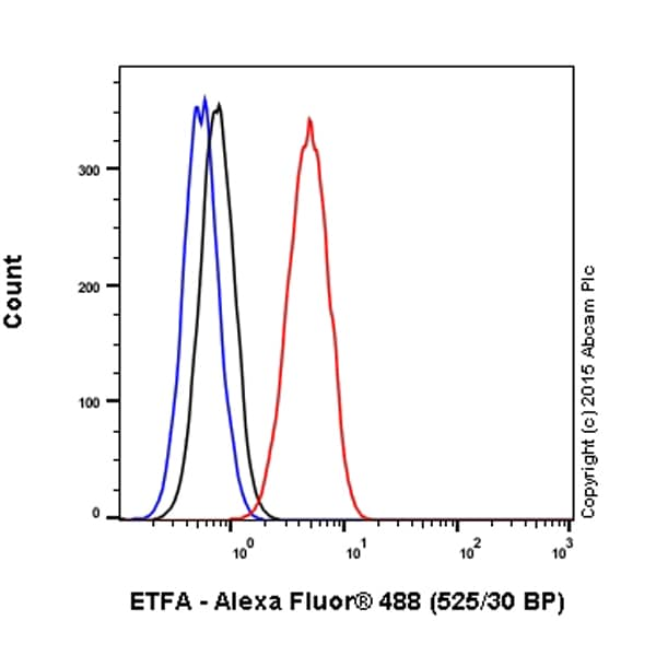 Flow Cytometry - Alexa Fluor® 488 Anti-ETFA antibody [2B11AE8] (ab198303)