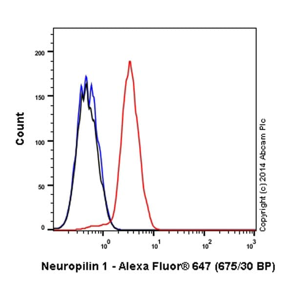 Flow Cytometry - Anti-Neuropilin 1 antibody [EPR3113] (Alexa Fluor® 647) (ab198323)