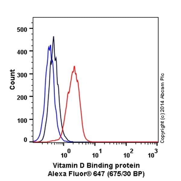 Flow Cytometry - Alexa Fluor® 647 Anti-Vitamin D Binding protein antibody [EP2923Y] (ab198339)