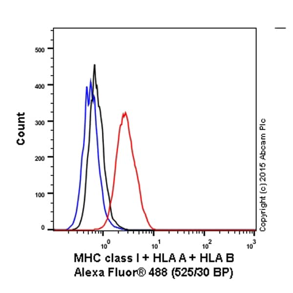 Flow Cytometry - Anti-MHC class I + HLA A + HLA B antibody [EPR1394Y] (Alexa Fluor® 488) (ab198376)