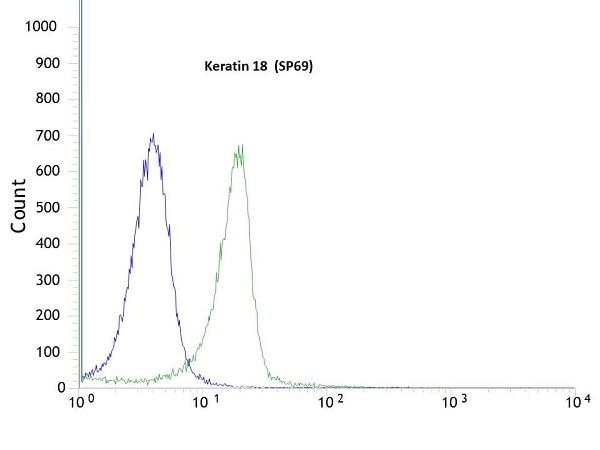 Flow Cytometry - Anti-Cytokeratin 18 antibody [SP69] - BSA and Azide free (ab198380)