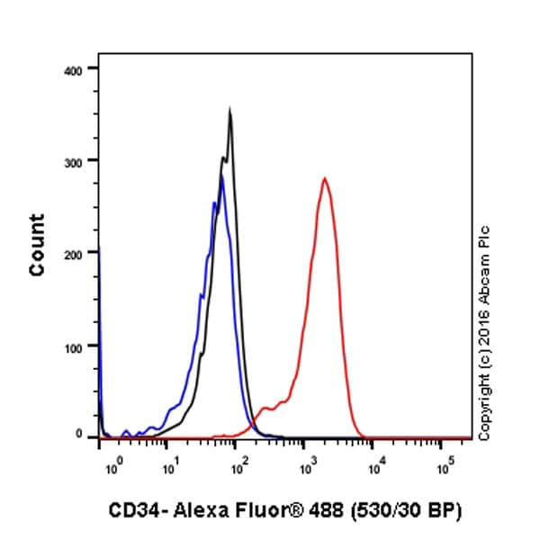Flow Cytometry - Anti-CD34 antibody [EP373Y] - BSA and Azide free (ab198395)