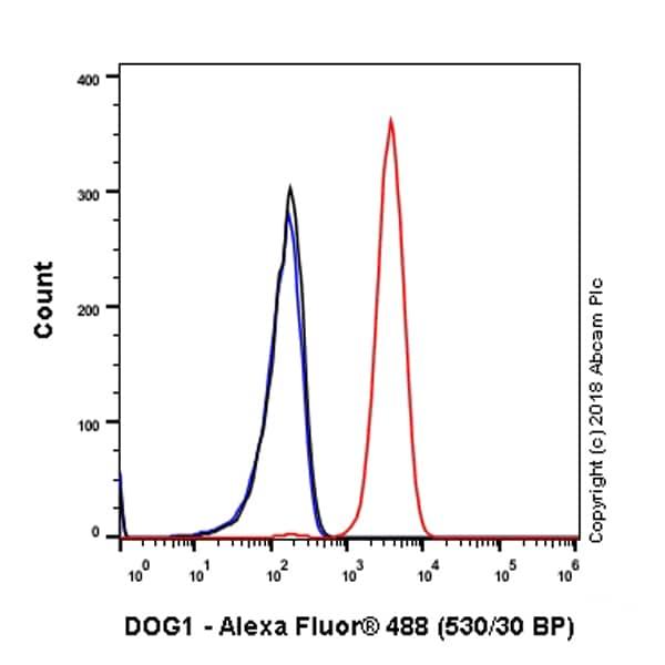 Flow Cytometry - Anti-TMEM16A antibody [SP31] - BSA and Azide free (ab198412)