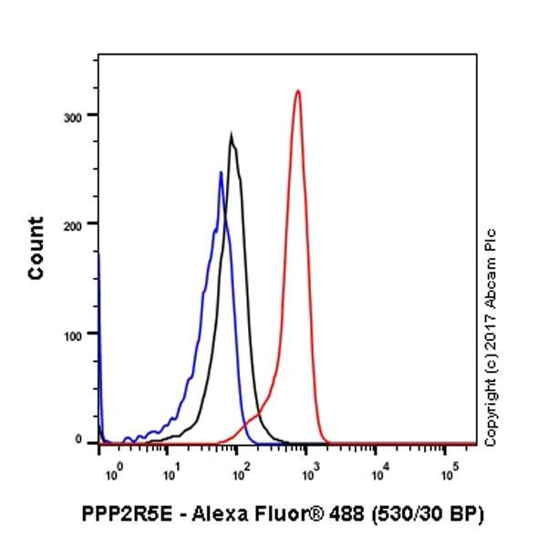 Flow Cytometry - Anti-PPP2R5E antibody [EPR17147] - C-terminal (ab198500)