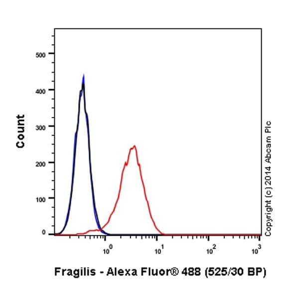 Flow Cytometry - Anti-Fragilis antibody [EPR5242] (Alexa Fluor® 488) (ab198559)
