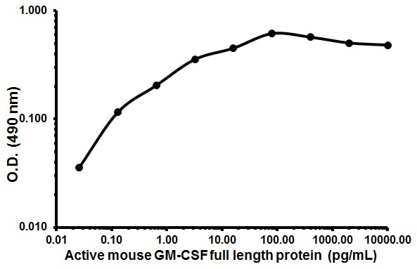 Cellular activation - Recombinant mouse GM-CSF protein (ab198564)