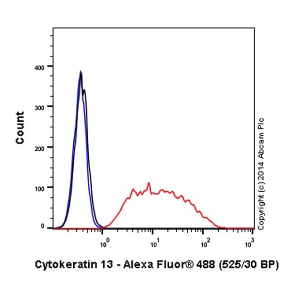 Flow Cytometry - Anti-Cytokeratin 13 antibody [EPR3671] (Alexa Fluor® 488) (ab198584)
