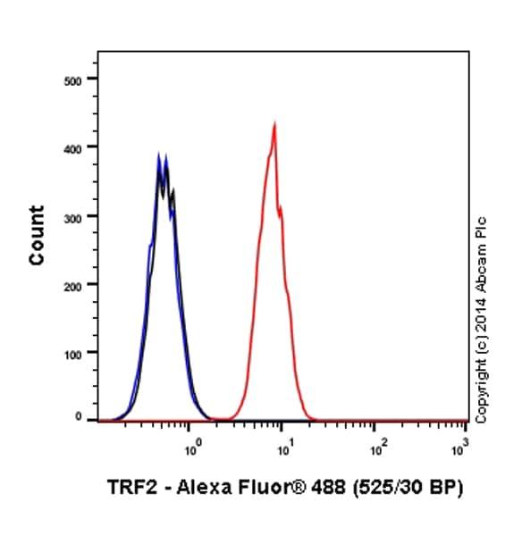 Flow Cytometry - Anti-TRF2 antibody [EPR3517(2)] (Alexa Fluor® 488) (ab198595)