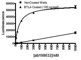 Functional Studies - Recombinant human TNFRSF14/HVEM protein (Biotin) (ab198632)