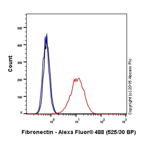 Flow Cytometry - Alexa Fluor® 488 Anti-Fibronectin antibody [F1] (ab198933)