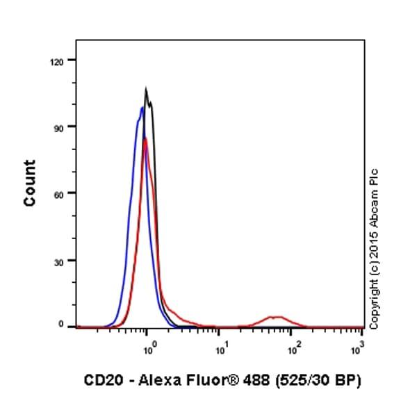 Flow Cytometry - Anti-CD20 antibody [EP459Y] (Alexa Fluor® 488) (ab198941)