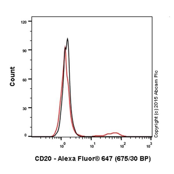 Flow Cytometry - Alexa Fluor® 647 Anti-CD20 antibody [EP459Y] (ab198943)