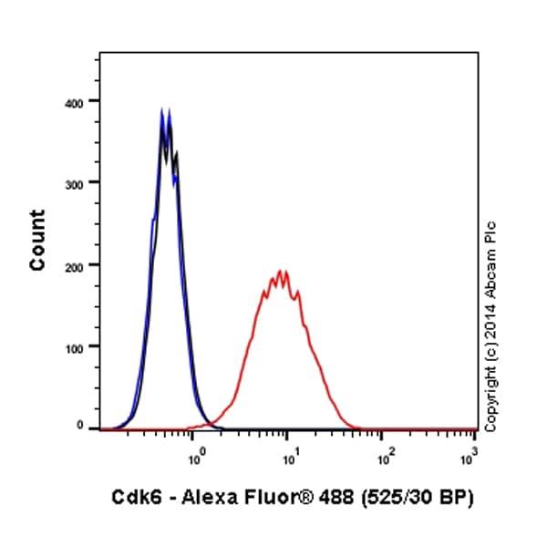 Flow Cytometry - Alexa Fluor® 488 Anti-Cdk6 antibody [EPR4515] (ab198944)