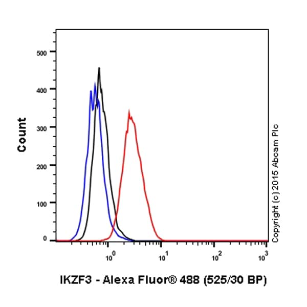 Flow Cytometry - Anti-IKZF3 antibody [EPR9342(B)] (Alexa Fluor® 488) (ab198960)
