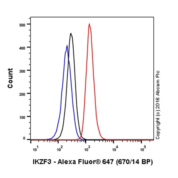 Flow Cytometry - Anti-IKZF3 antibody [EPR9342(B)] (Alexa Fluor® 647) (ab198962)