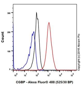 Flow Cytometry - Anti-CGBP antibody [EPR19199] - ChIP Grade (ab198977)