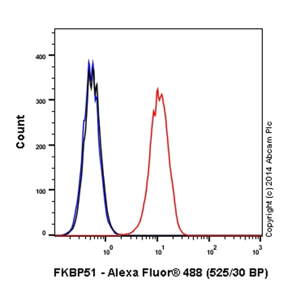 Flow Cytometry - Anti-FKBP51 antibody [EPR6617] (Alexa Fluor® 488) (ab198978)