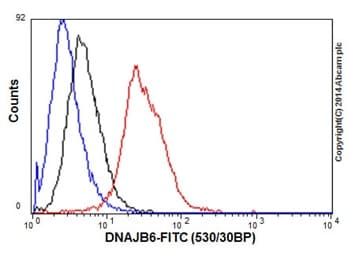 Flow Cytometry - Anti-DNAJB6 antibody [EPR17122] - N-terminal (ab198995)
